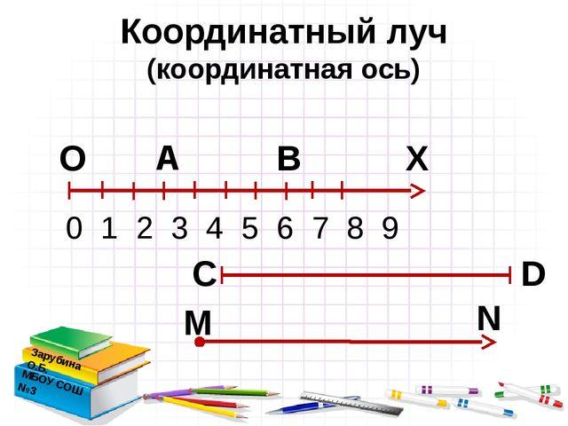Координатный луч (координатная ось) Зарубина О.Б. МБОУ СОШ №3 Х А В 0 1 2 3...