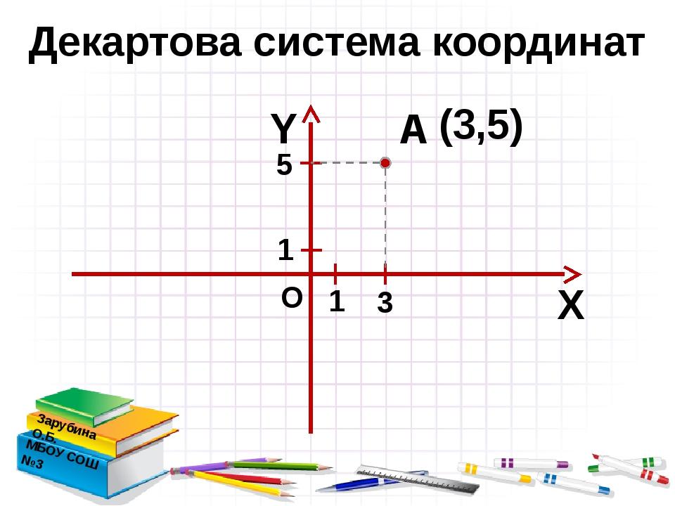 Декартова система координат Зарубина О.Б. МБОУ СОШ №3 Х Y А (3,5) О 3 5 1 1