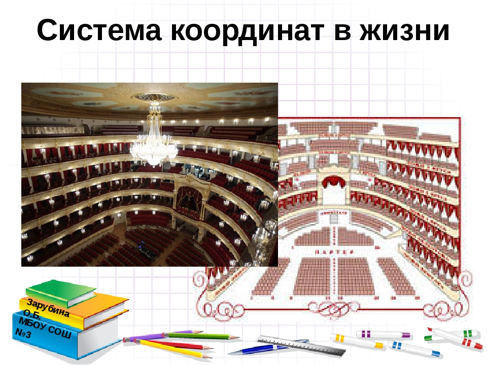 Система координат в жизни Зарубина О.Б. МБОУ СОШ №3