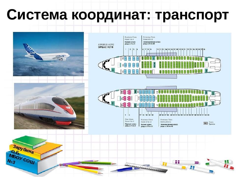 Система координат: транспорт Зарубина О.Б. МБОУ СОШ №3