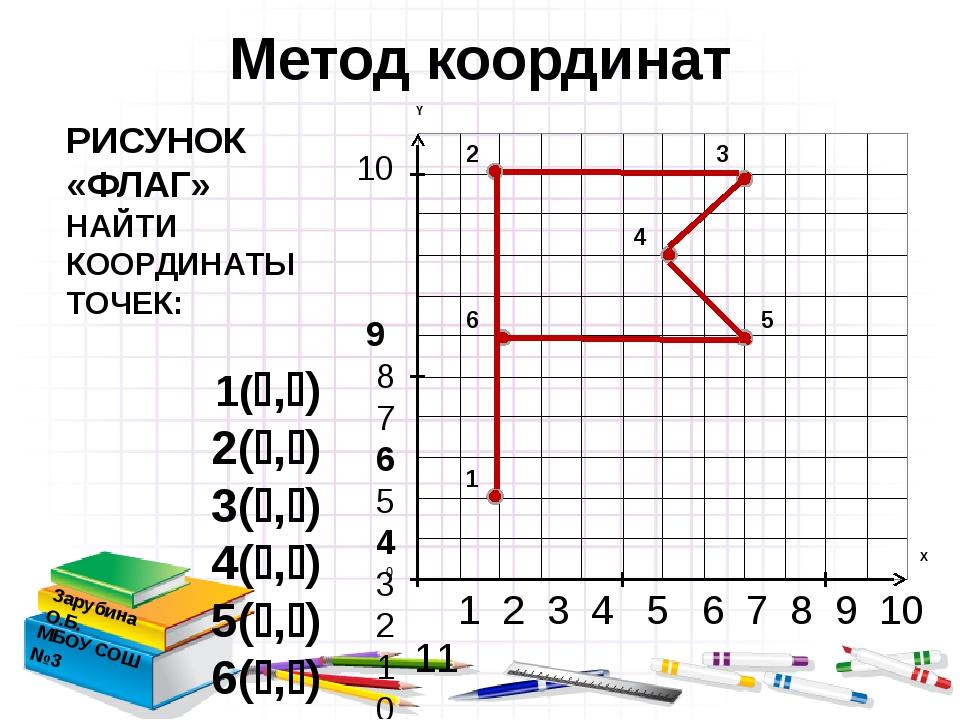 1 2 3 4 5 6 7 8 9 10 11 10 9 8 7 6 5 4 3 2 1 0 Метод координат Зарубина О.Б....