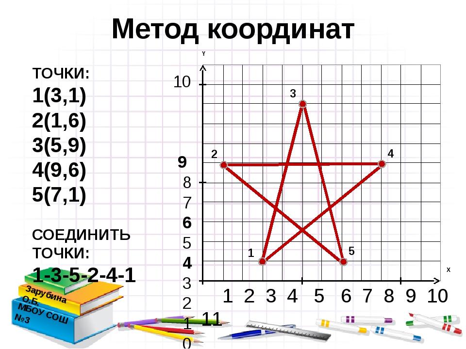 10 9 8 7 6 5 4 3 2 1 0 1 2 3 4 5 6 7 8 9 10 11 Метод координат Зарубина О.Б....