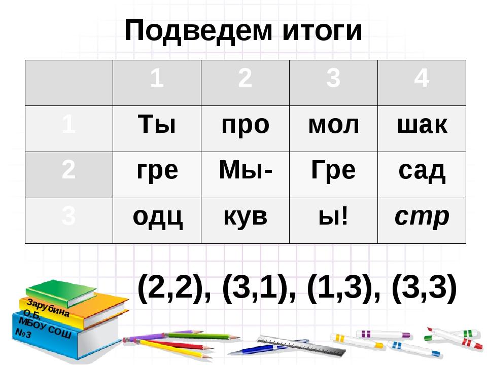 Подведем итоги Зарубина О.Б. МБОУ СОШ №3 (2,2), (3,1), (1,3), (3,3) 1 2 3 4 1...