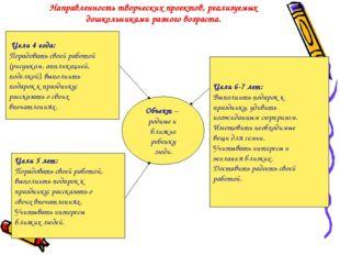 Направленность творческих проектов, реализуемых дошкольниками разного возраст