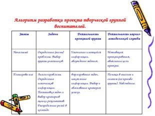 Алгоритм разработки проекта творческой группой воспитателей.