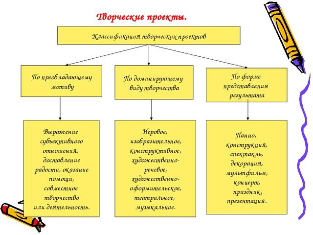 Творческие проекты. Классификация творческих проектов По преобладающему мотив...
