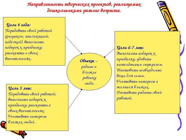 Направленность творческих проектов, реализуемых дошкольниками разного возраст...