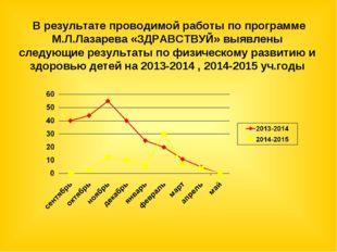 В результате проводимой работы по программе М.Л.Лазарева «ЗДРАВСТВУЙ» выявле