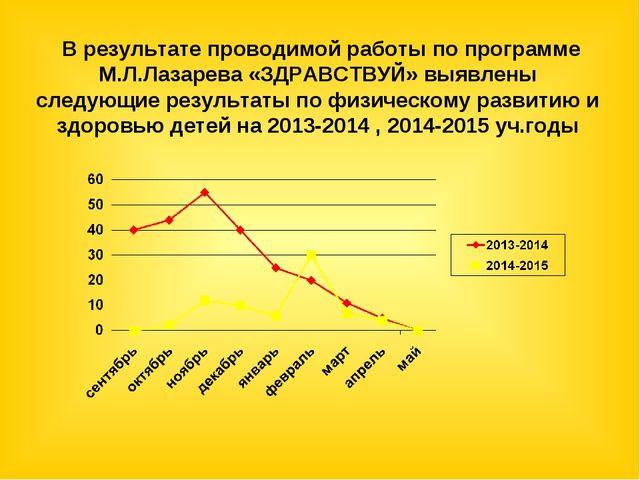 В результате проводимой работы по программе М.Л.Лазарева «ЗДРАВСТВУЙ» выявле...