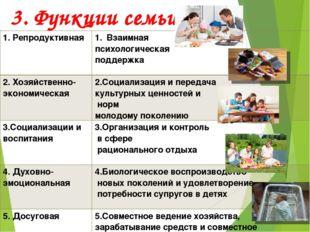3. Функции семьи. 1. Репродуктивная Взаимная психологическая поддержка 2. Хо