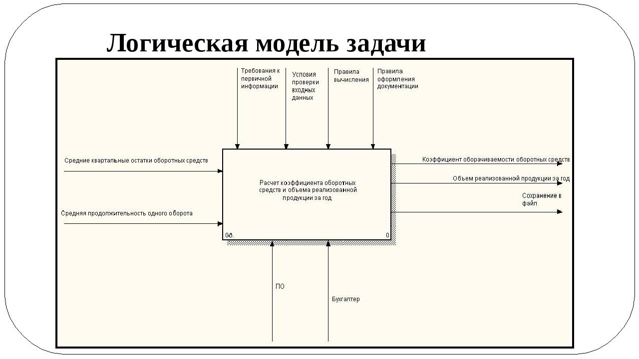 Логическая модель задачи