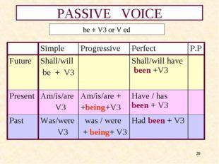 * PASSIVE VOICE be + V3 or V ed Simple ProgressivePerfect P.P Future Sha