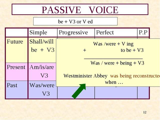 * PASSIVE VOICE be + V3 or V ed Was /were + V ing + to be + V3 ______________...
