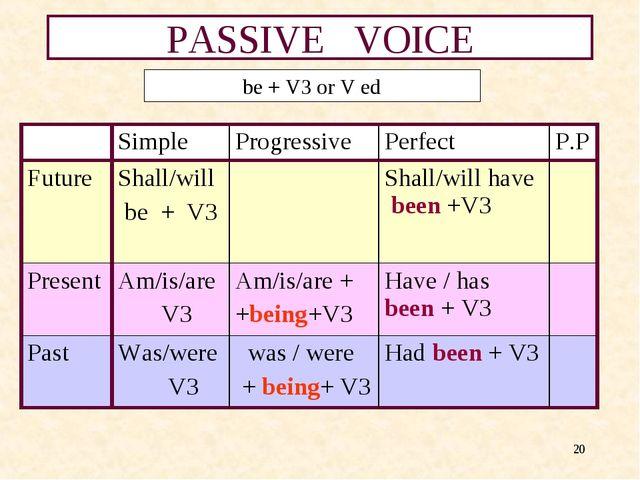 * PASSIVE VOICE be + V3 or V ed Simple ProgressivePerfect P.P Future Sha...
