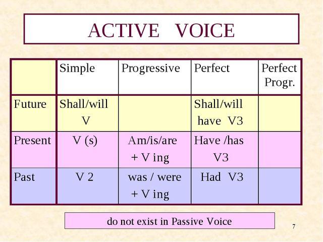 * ACTIVE VOICE do not exist in Passive Voice Simple ProgressivePerfect Pe...