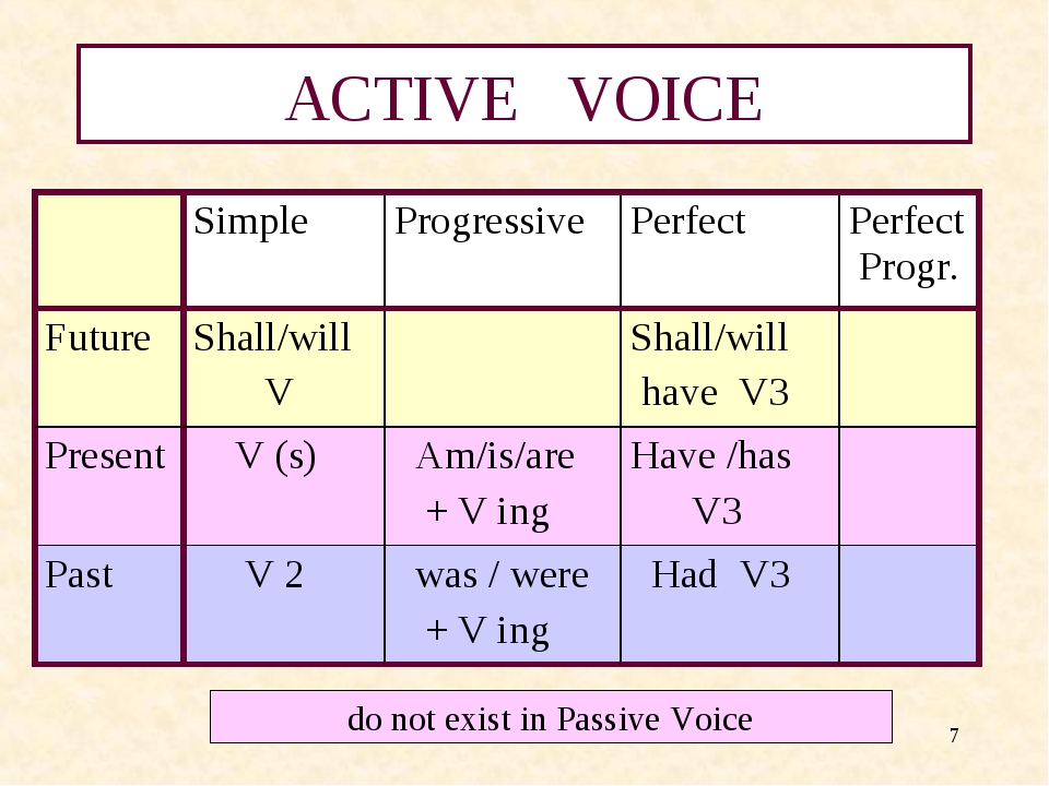 thesis passive or active voice Writing in past tense using active voice discussion in 'english only' started by artsta, oct 25, 2017  i am writing a thesis, and the overuse of it was in passive voice was driving me crazy  methods three and four were required in order to recruit a sufficiently sized sample which uses passive voice.