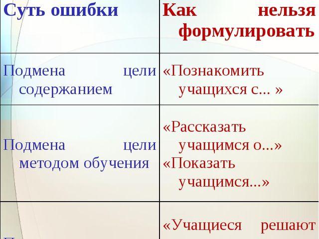 Ошибки при формулировании цели урока Суть ошибкиКак нельзя формулировать Под...