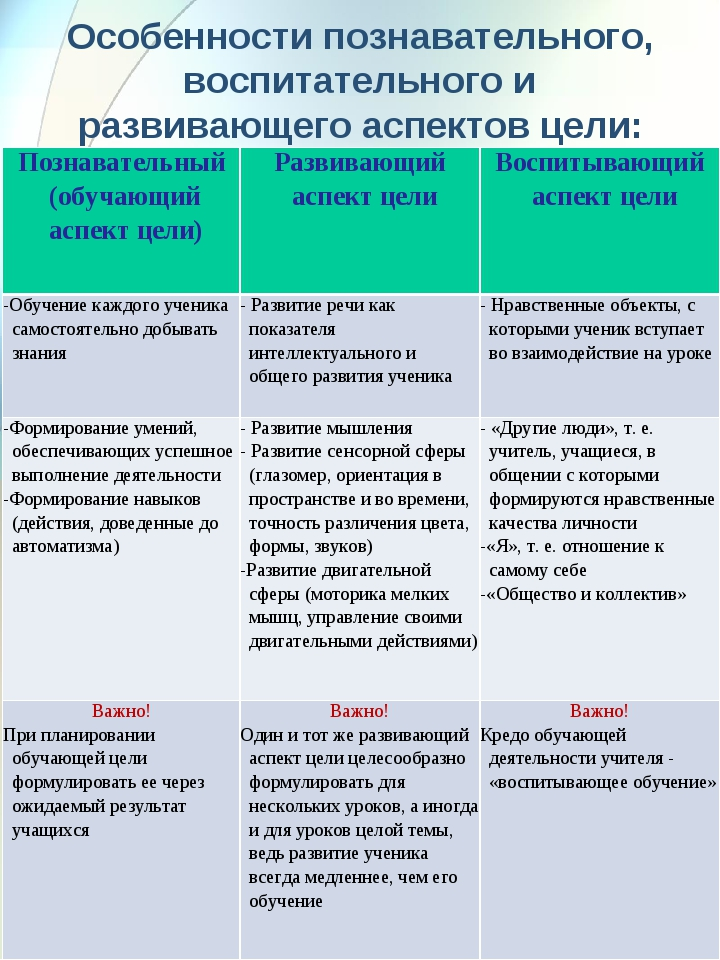 Особенности познавательного, воспитательного и развивающего аспектов цели: П...