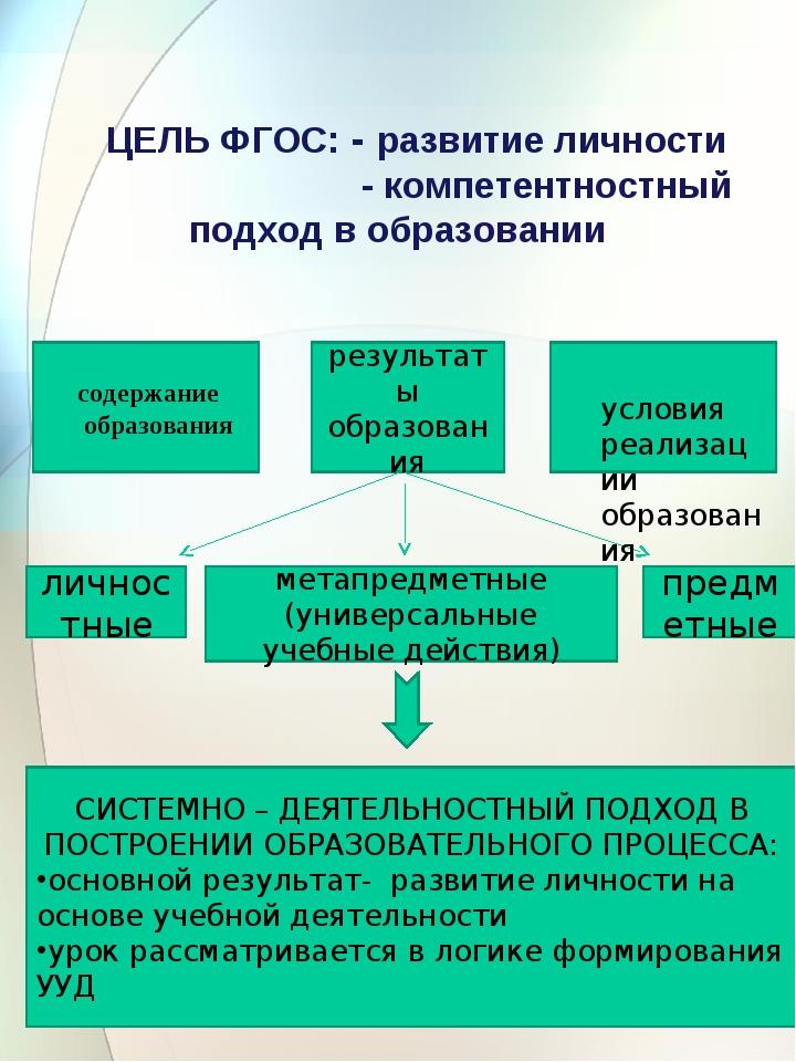 ЦЕЛЬ ФГОС: - развитие личности - компетентностный подход в образовании резул...