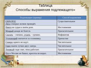 Таблица Способы выражения подлежащего» Подлежащее (пример) Способ выражения О