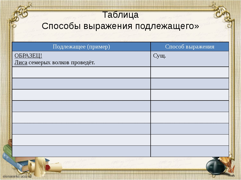 Таблица Способы выражения подлежащего» Подлежащее (пример) Способ выражения О...