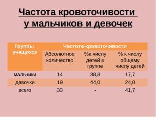 Частота кровоточивости у мальчиков и девочек Группы учащихся Частота кровоточ