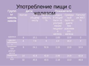 Употребление пищи с железом Группы школьников дети Показатели Кол-во % к обще
