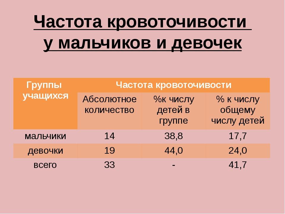 Частота кровоточивости у мальчиков и девочек Группы учащихся Частота кровоточ...