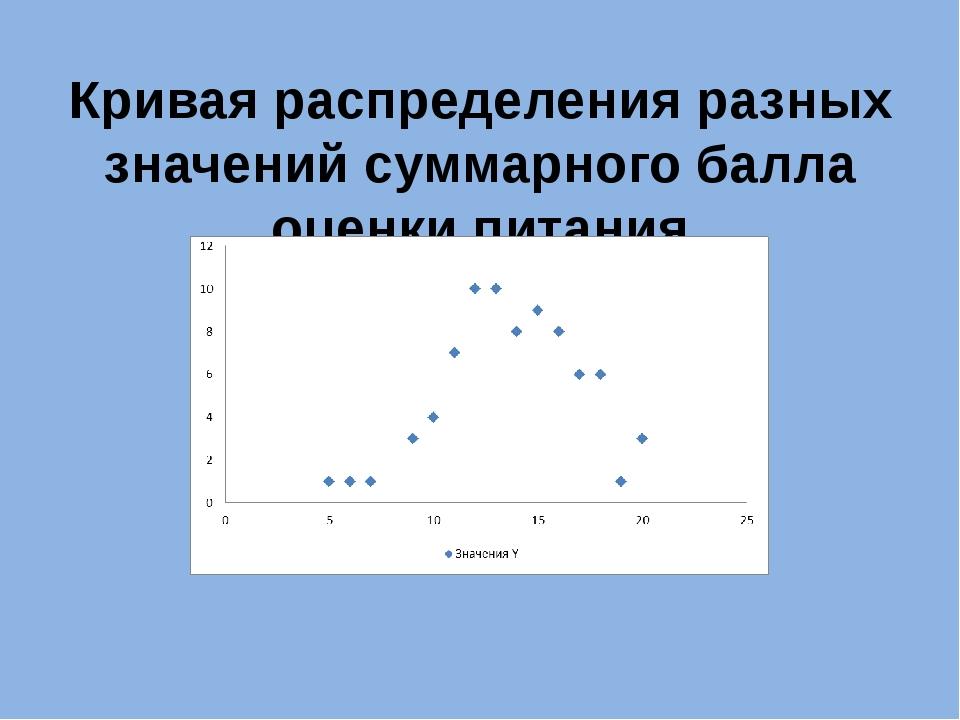 Кривая распределения разных значений суммарного балла оценки питания