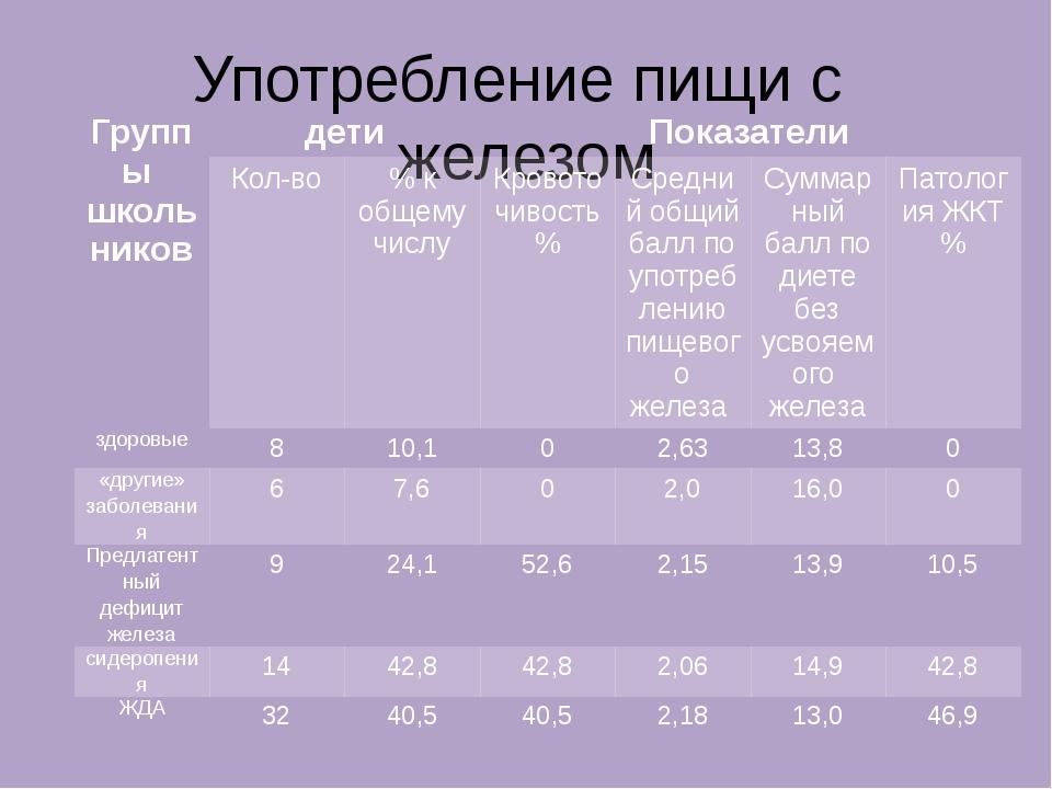 Употребление пищи с железом Группы школьников дети Показатели Кол-во % к обще...