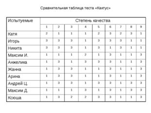Сравнительная таблица теста «Кактус» ИспытуемыеСтепень качества 123456