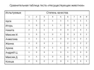 Сравнительная таблица теста «Несуществующее животное» ИспытуемыеСтепень каче