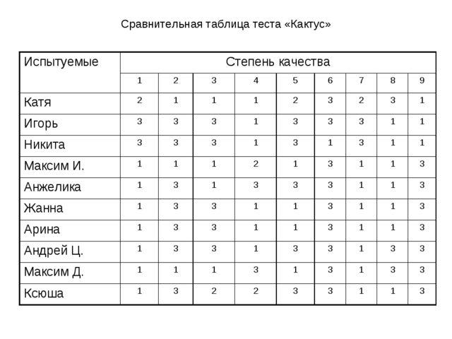 Сравнительная таблица теста «Кактус» ИспытуемыеСтепень качества 123456...