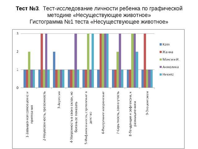 Тест №3. Тест-исследование личности ребенка по графической методике «Несущест...