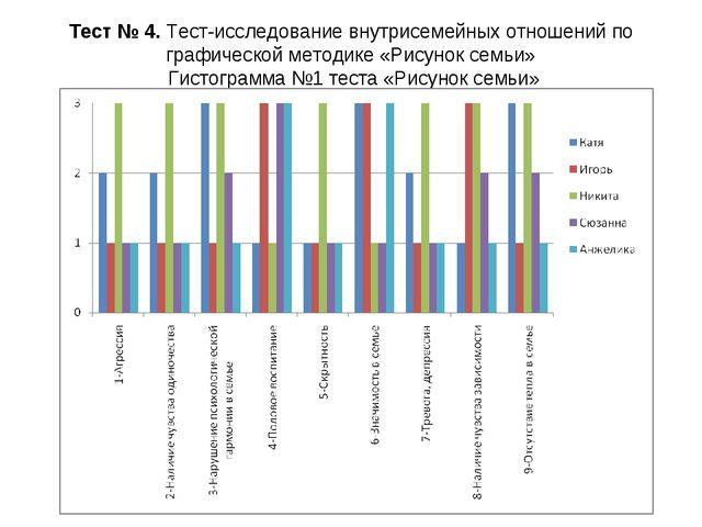 Тест № 4. Тест-исследование внутрисемейных отношений по графической методике...