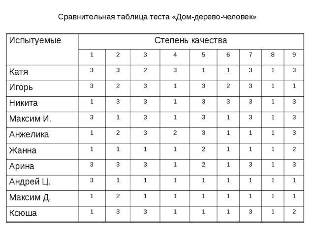 Сравнительная таблица теста «Дом-дерево-человек» ИспытуемыеСтепень качества...