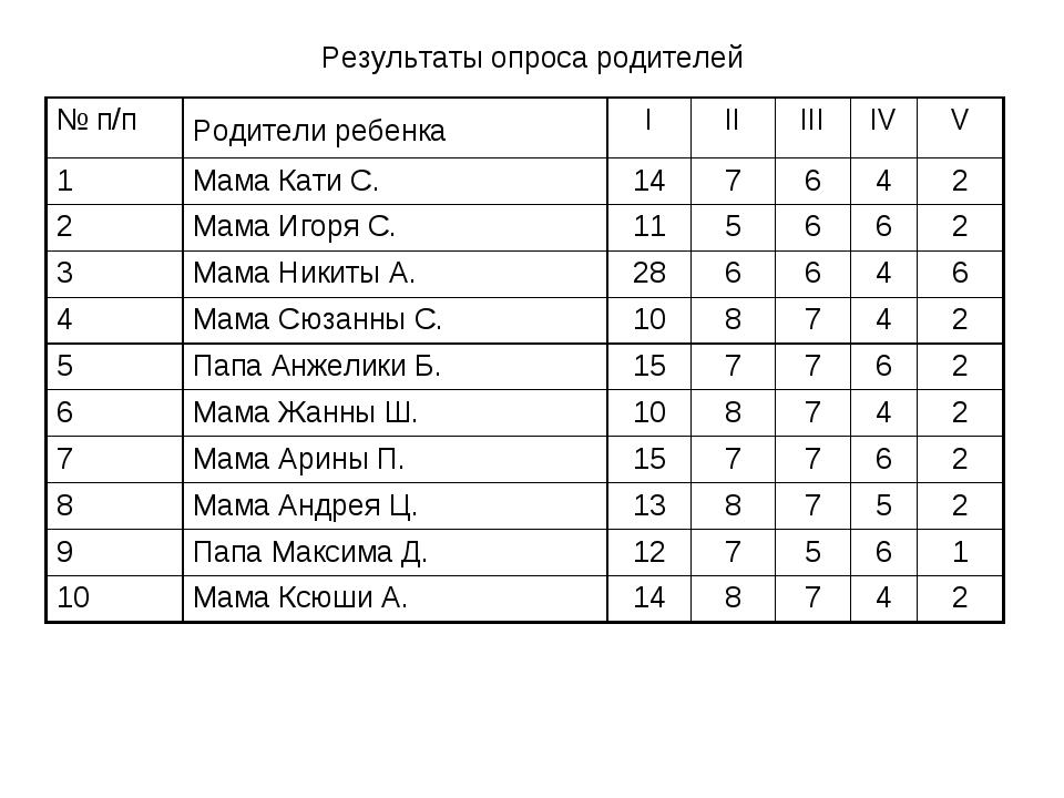 Результаты опроса родителей № п/пРодители ребенка IIIIIIIVV 1Мама Кати...