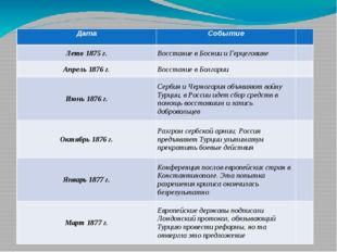 Балканский кризис в 70-е гг. XIX в. Дата Событие Лето 1875 г. Восстание в Бос