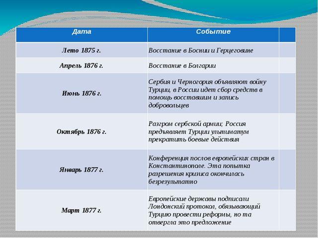 Балканский кризис в 70-е гг. XIX в. Дата Событие Лето 1875 г. Восстание в Бос...