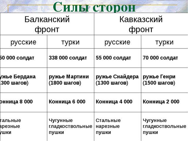 Силы сторон Балканский фронт Кавказский фронт 338 000 солдат ружье Мартини (1...
