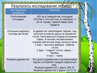 Результаты исследования лесного участка: Исследуемыепоказатели Результат Опис