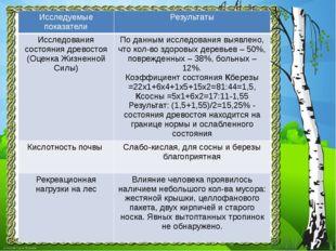 Исследуемые показатели Результаты Исследованиясостояния древостоя (Оценка Жиз