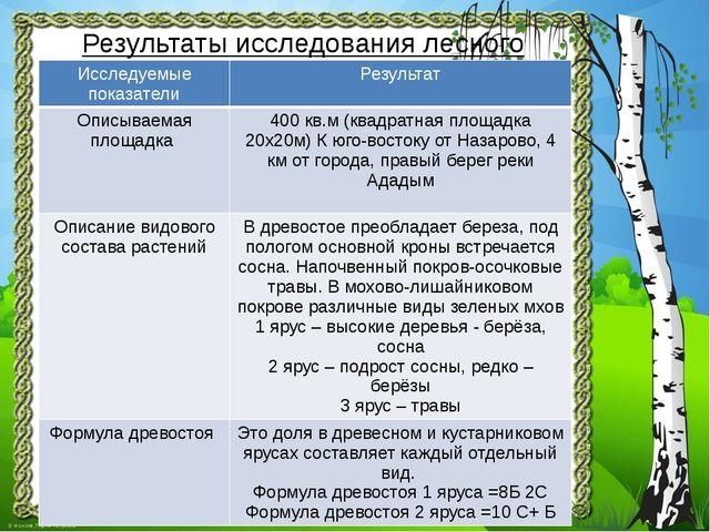Результаты исследования лесного участка: Исследуемыепоказатели Результат Опис...