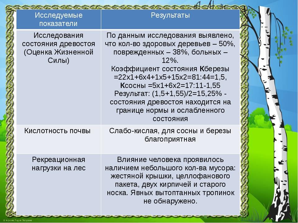 Исследуемые показатели Результаты Исследованиясостояния древостоя (Оценка Жиз...