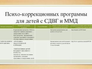 Психо-коррекционных программы для детей с СДВГ и ММД № п/п Автор(ы) программы