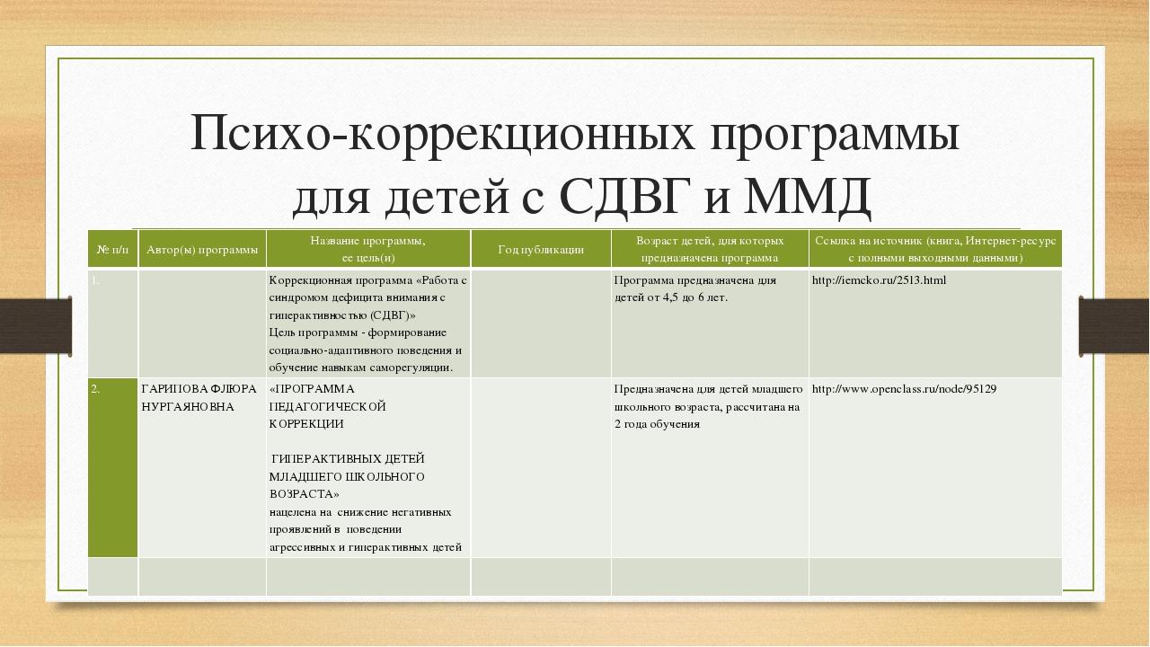 Психо-коррекционных программы для детей с СДВГ и ММД № п/п Автор(ы) программы...
