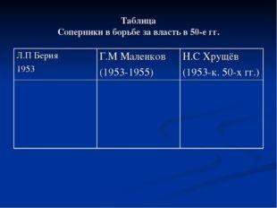 Таблица Соперники в борьбе за власть в 50-е гг. Л.П Берия 1953Г.М Маленков (