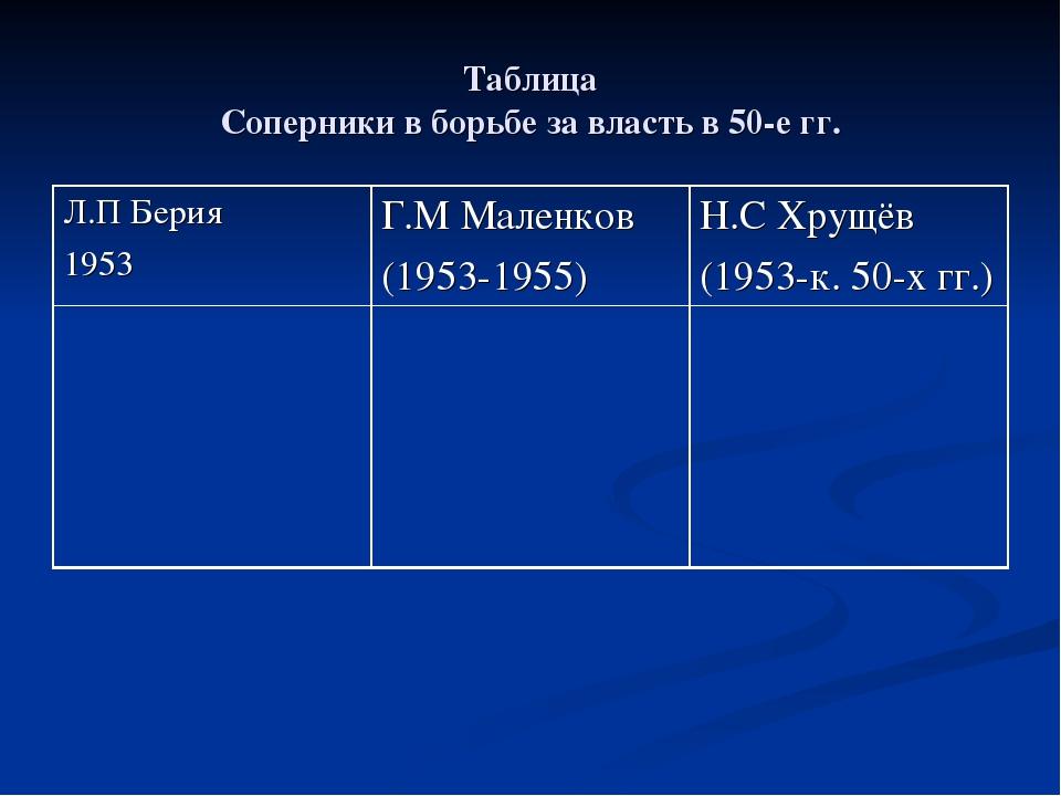 Таблица Соперники в борьбе за власть в 50-е гг. Л.П Берия 1953Г.М Маленков (...