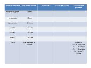 Уровни освоенияКритерии оценки СамооценкаОценка учителяРекомендации учите