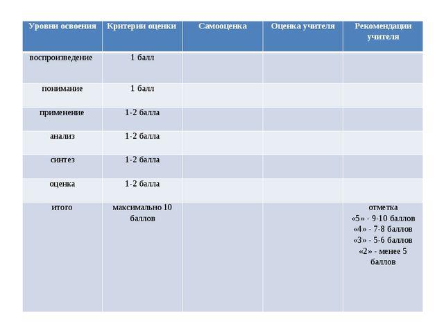 Уровни освоенияКритерии оценки СамооценкаОценка учителяРекомендации учите...